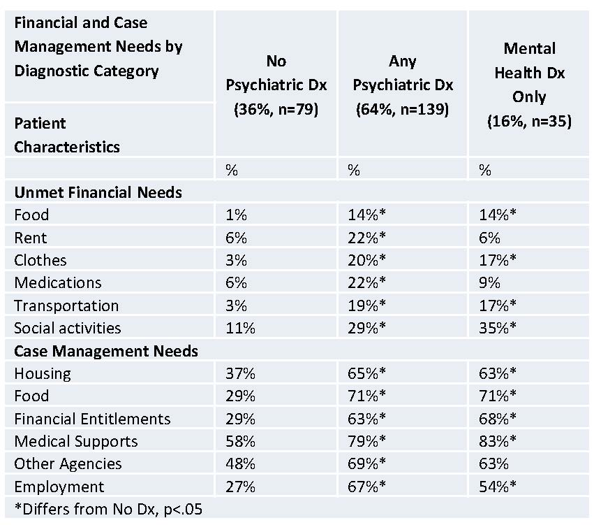 Table - Fin and Case Mgmt Needs by Dx